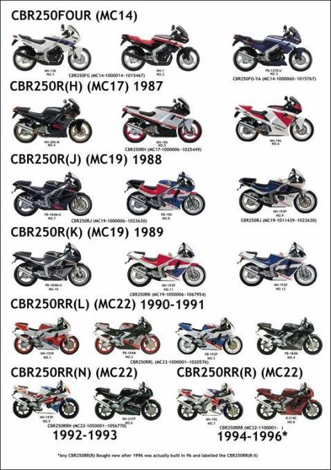 Sejarah dan Evolusi Honda CBR250